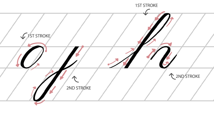 Stroke direction calligraphy - thick and thin strokes